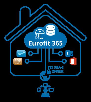 Eurofit365