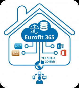 Eurofit 365